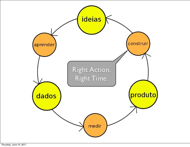 Right Action.                           Right Time.Thursday, June 16, 2011