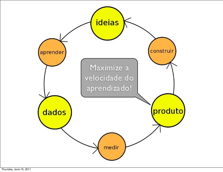 Maximize a                          velocidade do                          aprendizado!Thursday, June 16, 2011