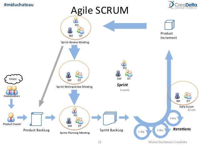 Lean Startup and Agile methods - Startups.be Tech Startup ...