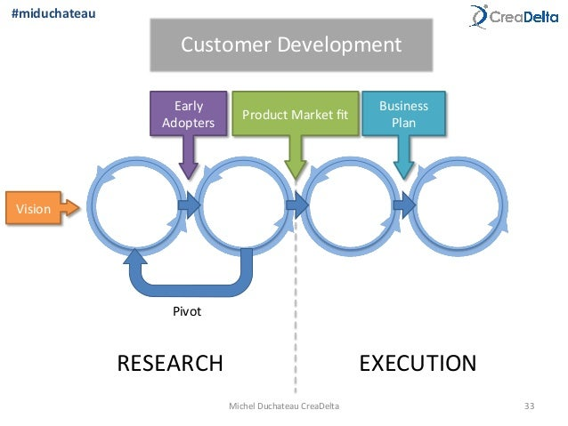 The creation and evolution of a startup business plan