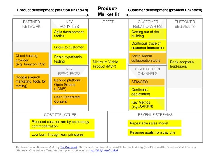 Lean Startup & Business Model Canvas mashup