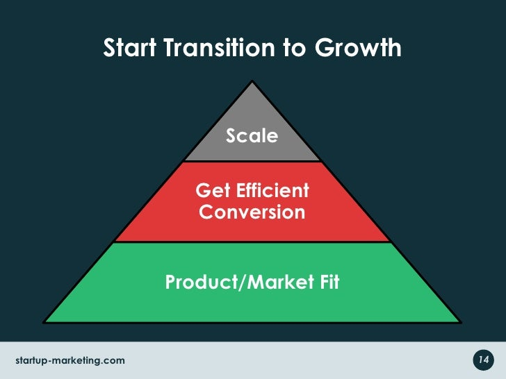 Pyramid through Lean Startup Lens<br />Waste – Eliminate wasted time, money, effort…<br />Focus – Channel resources to cre...