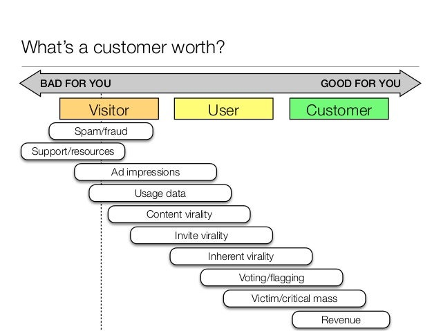Finding yourOne Metric That Matters