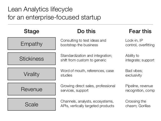 Lean Analytics workshop (from Lean Startup Conf)