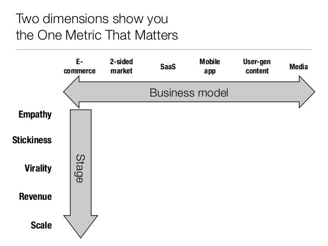The 5 stages of Lean Analytics