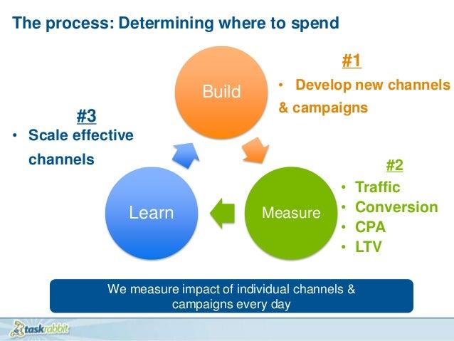 Leah Busque - 2012 Lean Startup Conference Slide 3