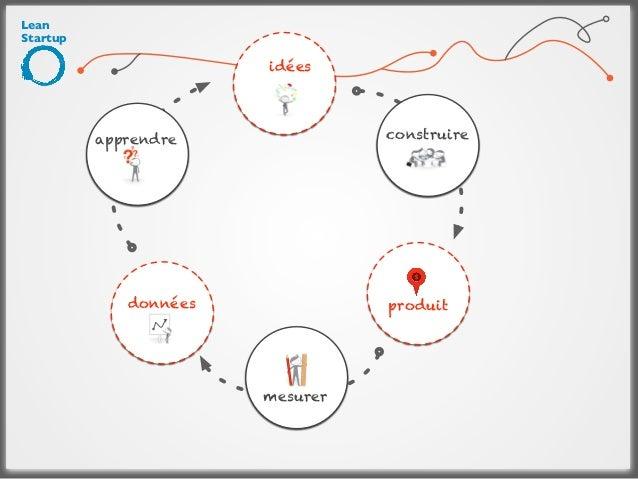 Lean Startup: Cycle pour construire une idée.