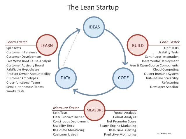 The Lean Startup IDEAS CODEDATA BUILDLEARN MEASURE Code Faster Unit Tests Usability Tests Continuous Integration Increment...