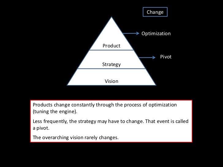 Change                                                Optimization                               Product                  ...