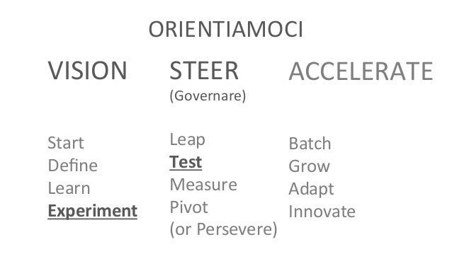 Lean Startup Machine Napoli - Minimum Viable Product Slide 3