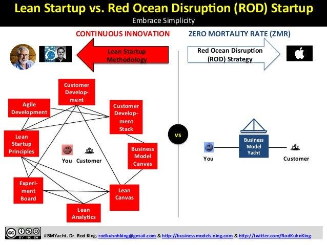 Customer   Develop-‐ ment   Stack   Business   Model   Canvas   Customer   Develop-‐ ment   Agile   De...