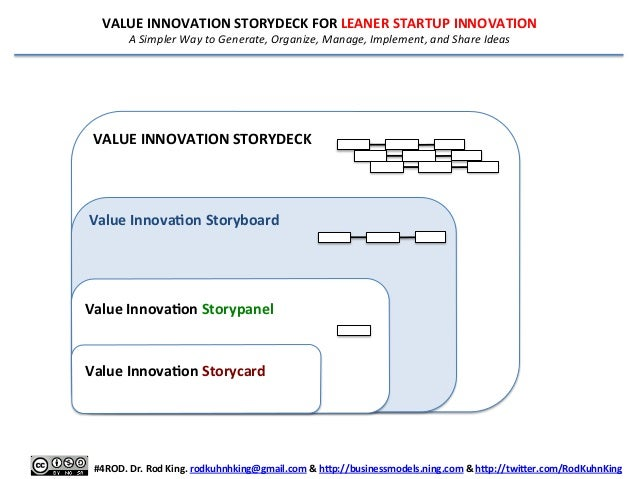 VALUE	   INNOVATION	   STORYDECK	   FOR	   LEANER	   STARTUP	   INNOVATION	    A	   Simpler	   Way	   to	   Generate,	   O...