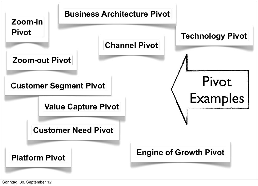 Business Architecture Pivot Zoom-in Pivot