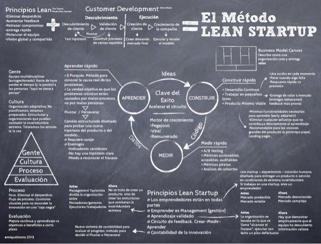 "Principios Leanïaïïxsym Customer Development """"°""""  Í -Eliminar desperdicio D - - l ¡'gcudán  M  d -Aumentar feedback escu..."