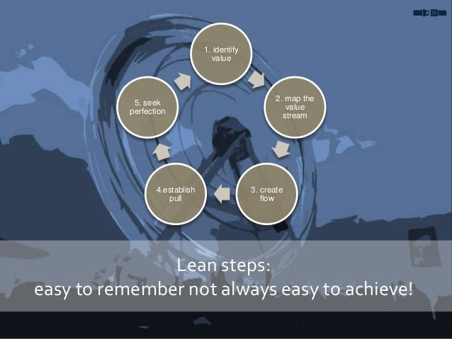 1. identify value 2. map the value stream 3. create flow 4.establish pull 5. seek perfection Lean steps: easy to remember ...