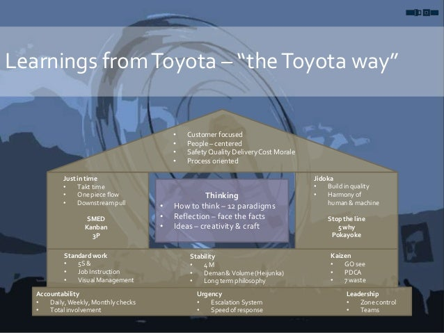 """Learnings fromToyota – """"theToyota way"""" • Customer focused • People – centered • Safety Quality DeliveryCost Morale • Proce..."""