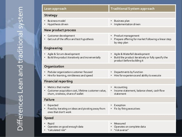 DifferencesLeanandtraditionalsystem Lean approach Traditional System approach Strategy • Business model • Hypothesis drive...