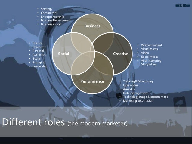 Different roles (the modern marketer) Business Creative Performance Social • Written content • Visual assets • Video • Soc...