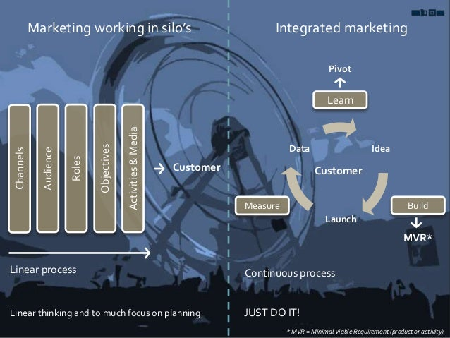 Marketing working in silo's Integrated marketing Channels Audience Roles Objectives Activities&Media Linear thinking and t...