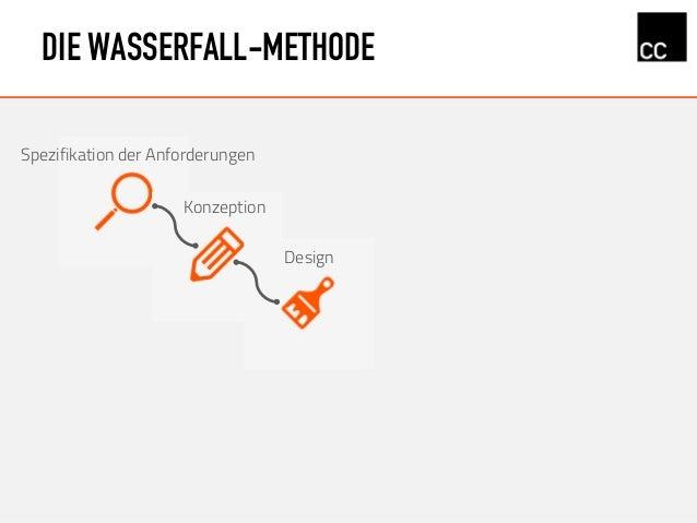DIE WASSERFALL-METHODE Konzeption Design Spezifikation der Anforderungen