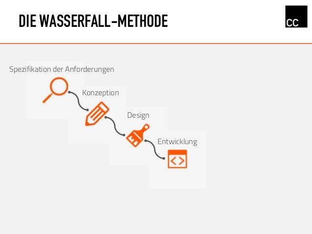 DIE WASSERFALL-METHODE Konzeption Design Spezifikation der Anforderungen Entwicklung