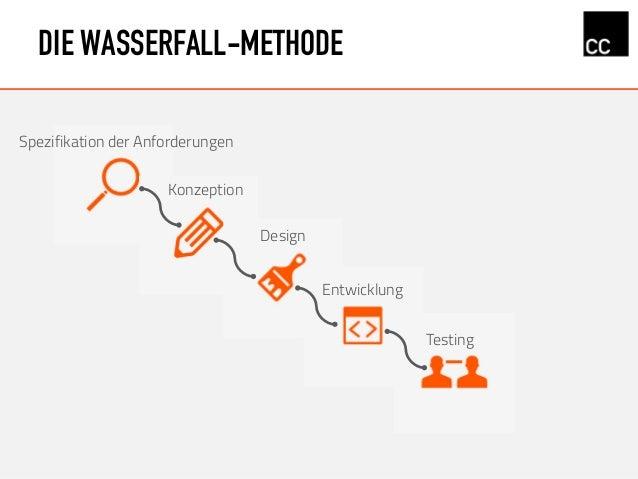 DIE WASSERFALL-METHODE Konzeption Design Spezifikation der Anforderungen Entwicklung Testing