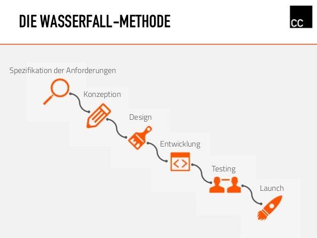 DIE WASSERFALL-METHODE Konzeption Design Spezifikation der Anforderungen Entwicklung Testing Launch
