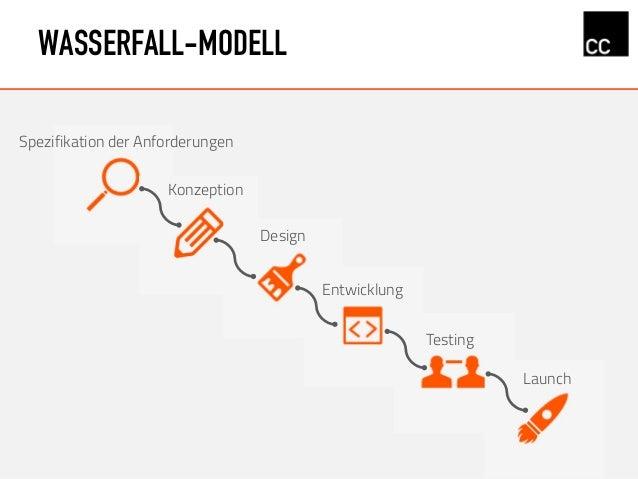 WASSERFALL-MODELL Konzeption Design Spezifikation der Anforderungen Entwicklung Testing Launch
