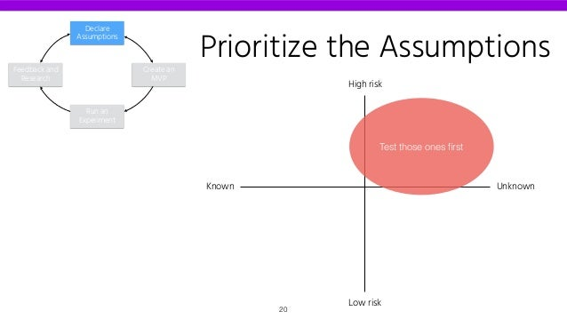 Prioritize the Assumptions Known Unknown Low risk High risk Test those ones first Declare Assumptions Create an MVP Run an ...