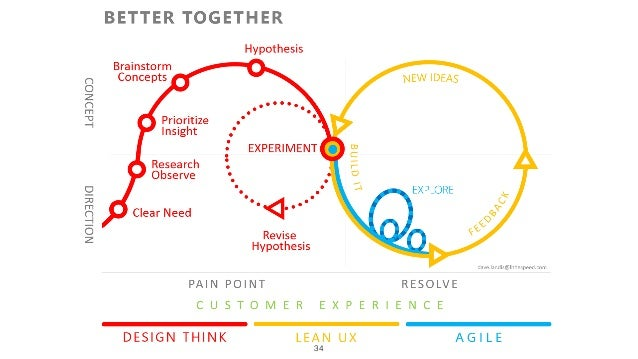 Scrum & Lean UX • User stories, Product & Sprint Backlog, Sprint, Stand-ups, Retrospectives, that doesn't change • but the...