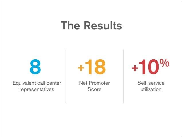 The Results  8 Equivalent call center representatives  18  +  Net Promoter Score  10  +  %  Self-service utilization