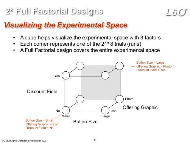LeanUX: Online Design of Experiments