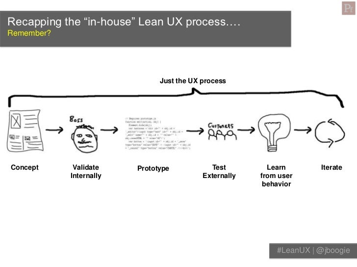 """Recapping the """"in-house"""" Lean UX process….Remember?                               Just the UX processConcept      Validate..."""