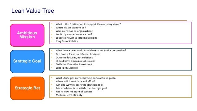 Lean Value Tree Overview