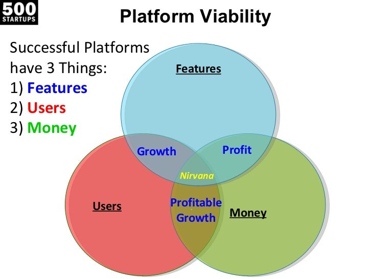 Platform Viability Successful Platforms  have 3 Things: 1)  Features 2)  Users 3)  Money Users   . .  Money Features Growt...