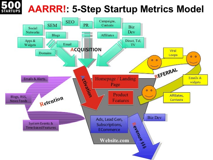 AARRR! : 5-Step Startup Metrics Model Website.com R evenue $$$ Biz Dev Ads, Lead Gen, Subscriptions, ECommerce A CQUISITIO...