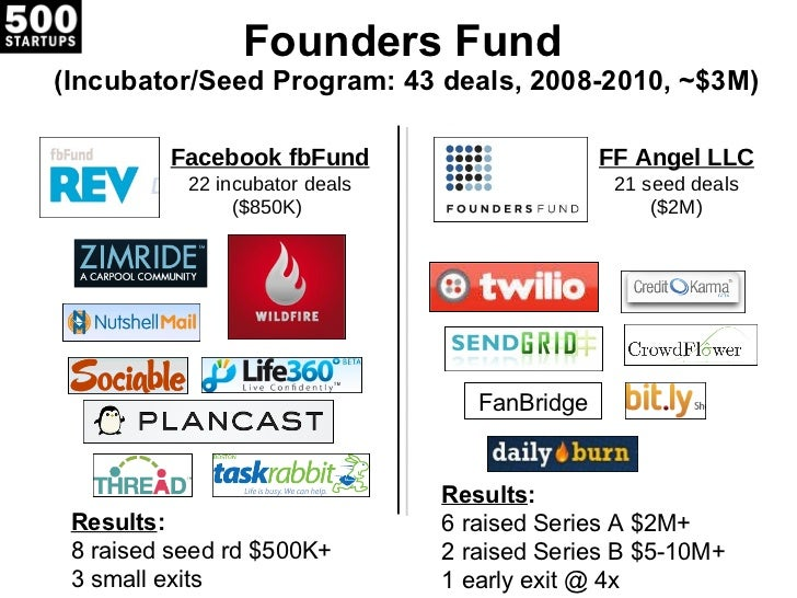 Founders Fund  (Incubator/Seed Program: 43 deals, 2008-2010, ~$3M) Results : 8 raised seed rd $500K+  3 small exits Result...