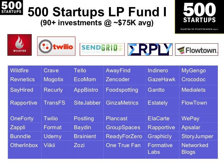500 Startups LP Fund I (90+ investments @ ~$75K avg) Wildfire Crave Tello AwayFind Indinero MyGengo Revnetics Mogotix EcoM...