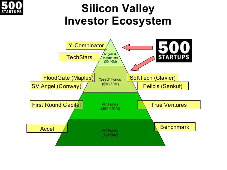 """Silicon Valley Investor Ecosystem True Ventures First Round Capital Benchmark Accel Angels &  Incubators ($0-10M) """" Seed"""" ..."""