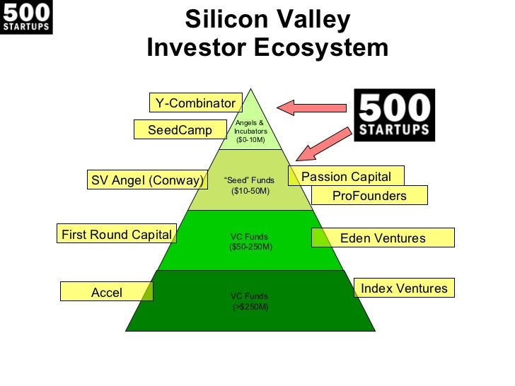 Silicon Valley Investor Ecosystem Eden Ventures First Round Capital Index Ventures Accel Passion Capital ProFounders SV An...
