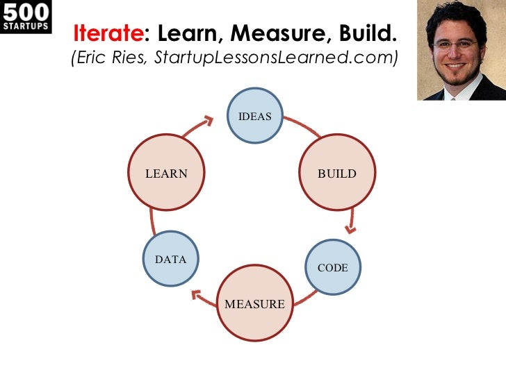 Iterate : Learn, Measure, Build. (Eric Ries, StartupLessonsLearned.com) LEARN BUILD MEASURE IDEAS CODE DATA