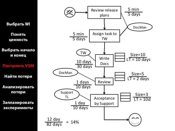 Выбрать WI    Понять   ценностьВыбрать начало   и конецПостроить VSM Найти потериАнализировать   потериЗапланироватьэкспер...