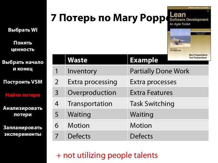 Анализ потерь  Выбрать WI    Понять       ! Для сложных случаев 5 Why, Root   ценность        Cause AnalysisВыбрать начало...