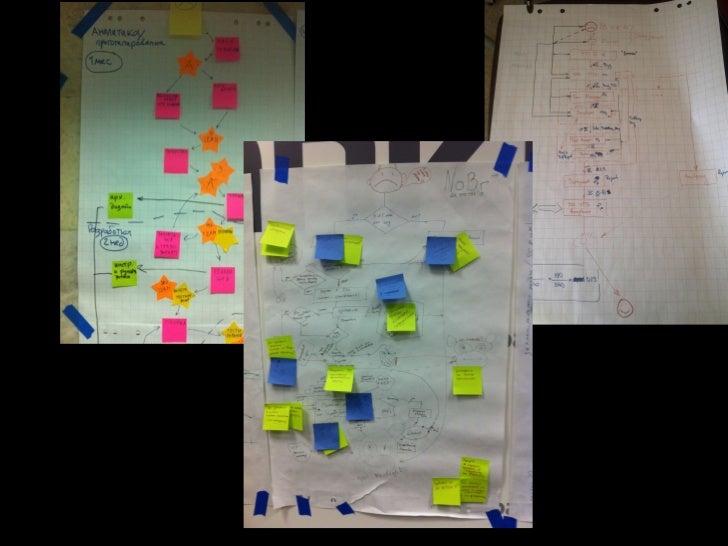 Working Items  Выбрать WI    Понять       !  Documentation User Story   ценностьВыбрать начало   и конецПостроить VSM    ...