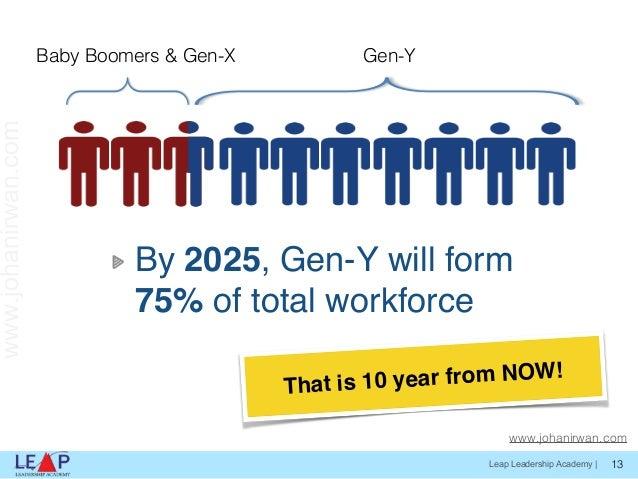 gen y in the workforce