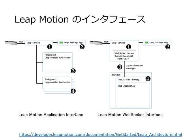 Leap Motion のインタフェース Leap Motion Application Interface Leap Motion WebSocket Interface https://developer.leapmotion.com/do...