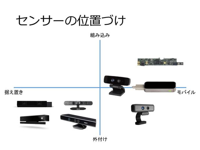 センサーの位置づけ 組み込み 外付け モバイル据え置き