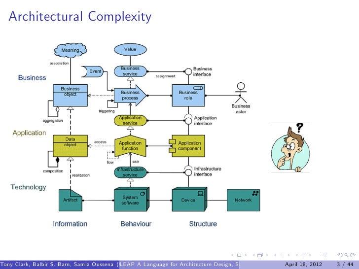 Leap a language for architecture design simulation and for Architecture design language