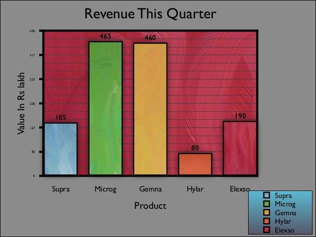 Q3 '13 Revenues (in Rs lakh)  465  460  190  185 80  Supra  Microg  Gemna  Hylar  Elexso Source: Internal