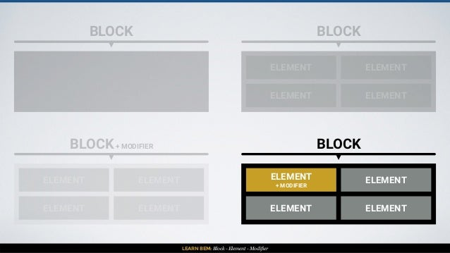 LEARN BEM: Block - Element - Modifier BLOCK BLOCK ELEMENT ELEMENT ELEMENT ELEMENT BLOCK+ MODIFIER ELEMENT ELEMENT ELEMENT ...